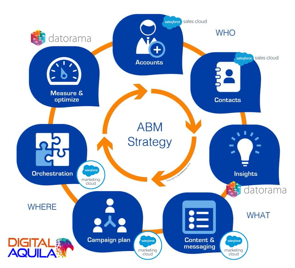 Salesforce Marketing Cloud ABM
